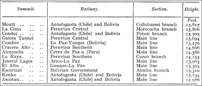 A comparative table of the height of summits reached by the railway