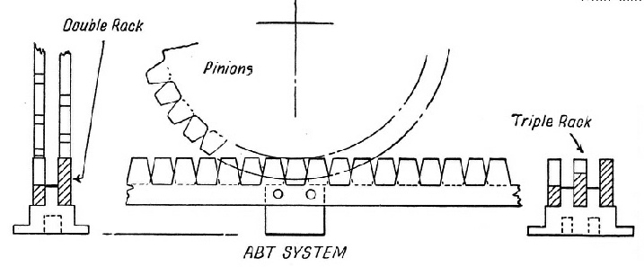 The Abt system for rack rail locomotives