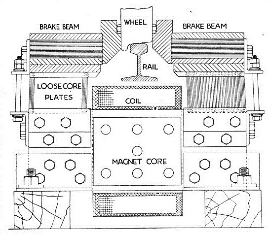 THE ACTION OF ELECTRIC BRAKES working on the eddy-current principle is illustrated in this diagram