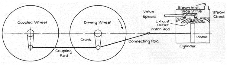 Locomotive Coupler Diagram - wiring diagram on the net on