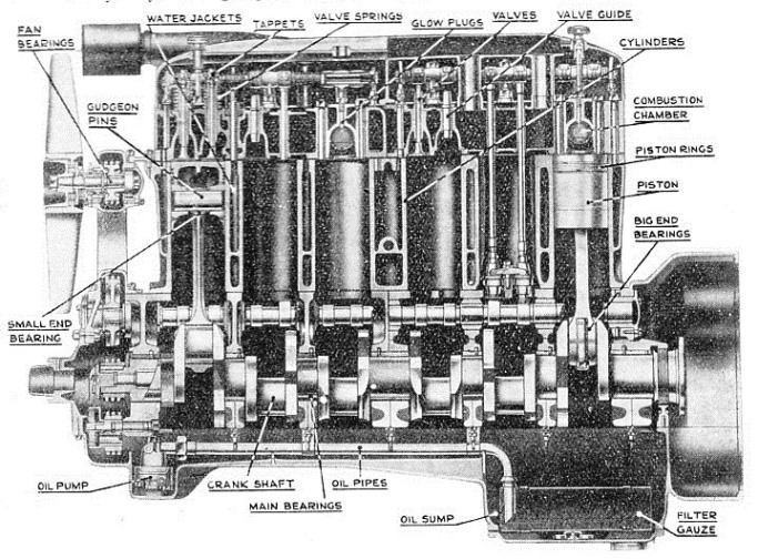 SECTIONAL VIEW showing the interior of a 130-hp high-speed Diesel engine