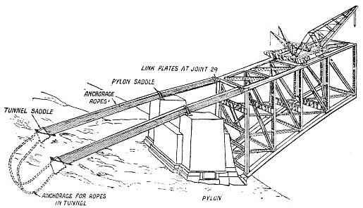 DIAGRAM SHOWING METHOD OF ROPE ANCHORAGE during the erection of the Sydney Harbour bridge