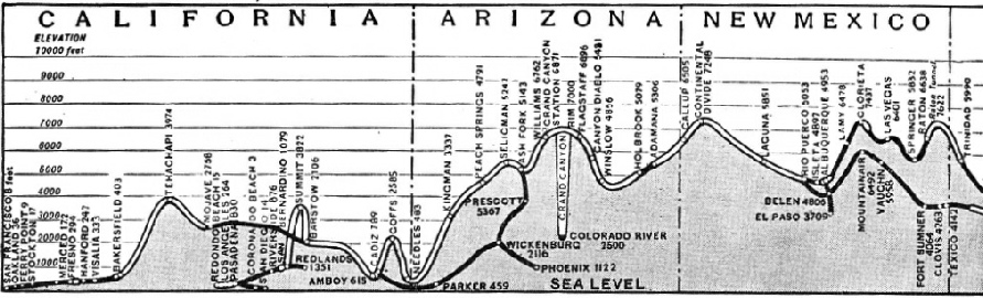 Gradient profile of the route of the Santa Fe Chief