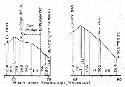 Gradient profiles from Dundee and Montrose