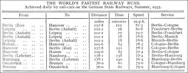 World's fastest railway runs by rail-cars on the German State Railways