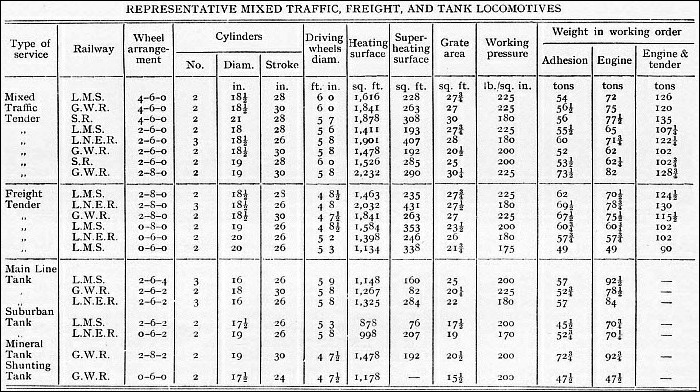 Represntative table of mixed traffic, freight and tank locomotives of Great Britain